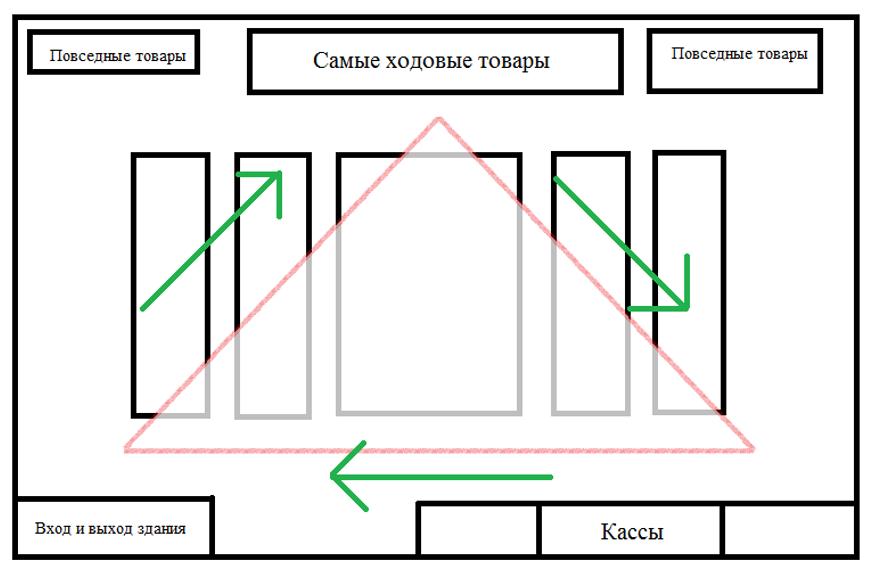 Картинки по запросу Правила покупательского потока
